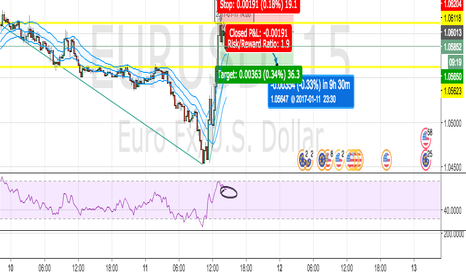 EURUSD: Going SHORT EUR/USD after Breakout in Uptrend