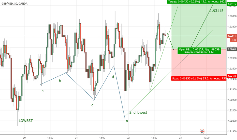 GBPNZD: GBPNZD will rise UP soon