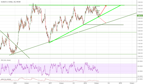 XAUUSD: Buy Gold Triangolo rialzista sul day.
