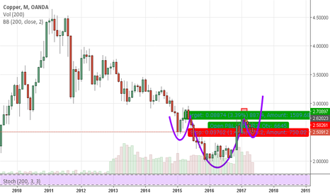 XCUUSD: feeling copper might fly soon
