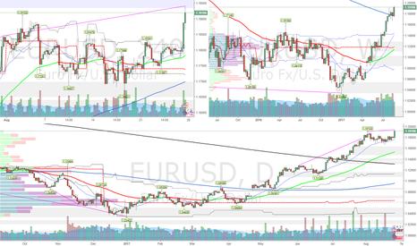 EURUSD: EURUSD long-term
