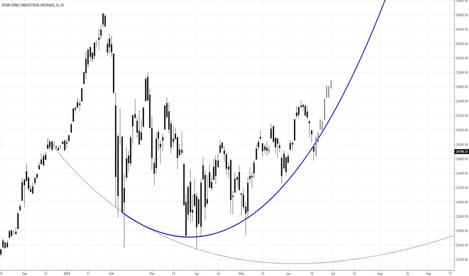 DJI: Dow Jones: Short-term bounce higher now possible