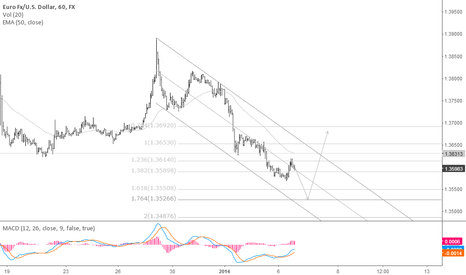 EURUSD: too slow, i'd buy another low