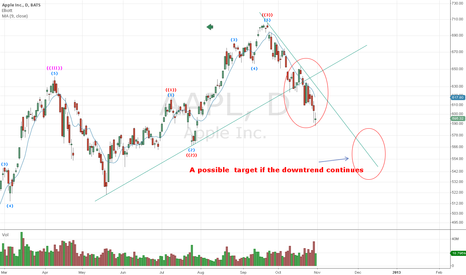 AAPL: Still in down mode