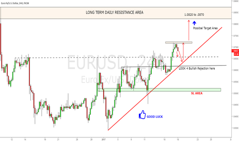 EURUSD: EUR/USD GOING TO BUY ON SIMPLE SETUP