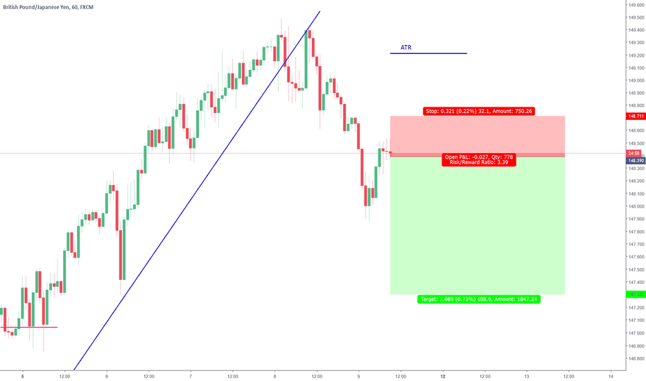 GBPJPY: Go With after a Trend Break at a strong level