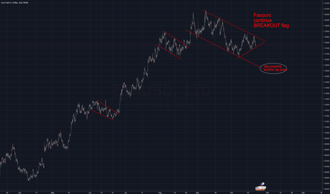 EURUSD: $EURUSD is contracting not in rush