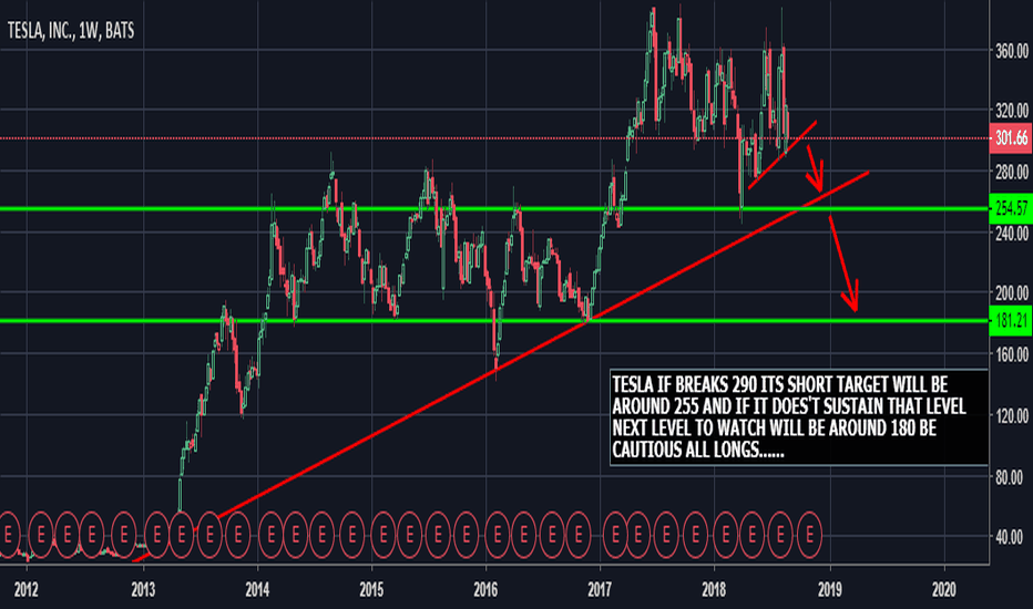 TSLA: SHORT TESLA ONLY BELOW 290 FOR A TARGET OF 255 AND BELOW