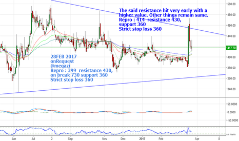 REPRO: Repro : 414  resistance 430, support 360 Stop 360 (onRequest)