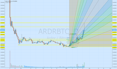 ARDRBTC: Is Ardor going to real pump?