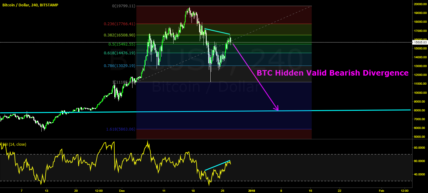 Hidden Sell Divergence