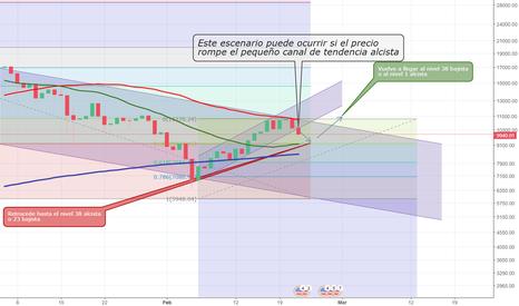 BTCUSD: Mi primera predicción en el mundo del trading