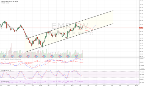 EMR: Another channel with falling wedge forming. alert set for b/o