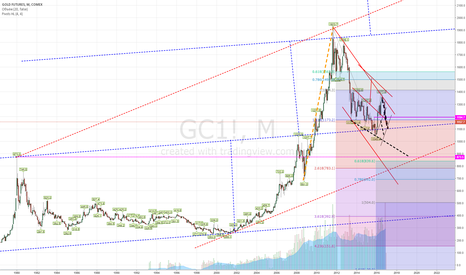 GC1!: доллар