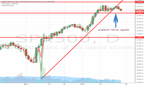 SPX500: important support
