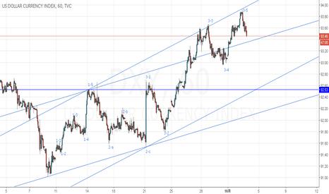 DXY: USD indexをカウントしてみました。