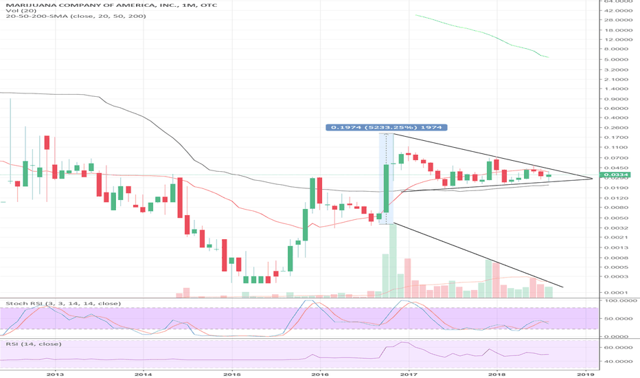 MCOA: MCOA Monthly TF pennant - primed for breakout in MJ season