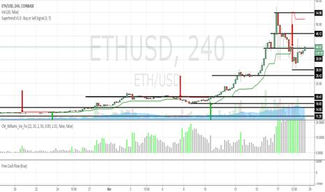 ETHUSD: ETH/USD is on a long term uptrend