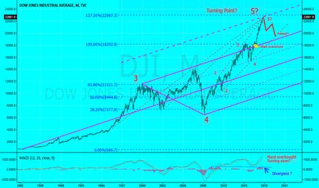 DJI: Dow Jones average  THE END?
