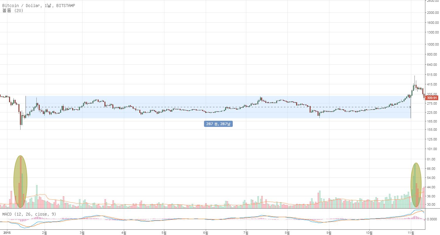 BTC/USD Endless Decline