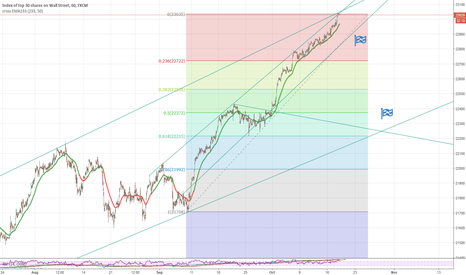 US30: US30 Short H1 Targets to 22.000
