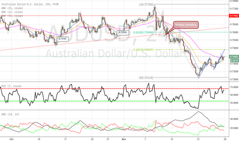 AUDUSD: AUDUSD - Short opp brewing..