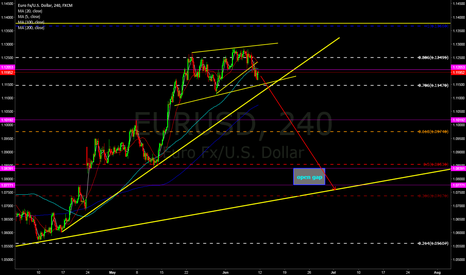 EURUSD: i am expecting the price to break the up trend line.