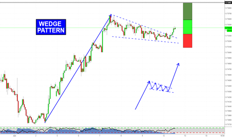 AUDUSD: TCT trade on AUDUSD