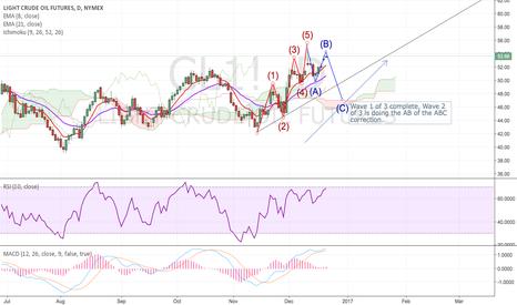 CL1!: CL1! US Crude