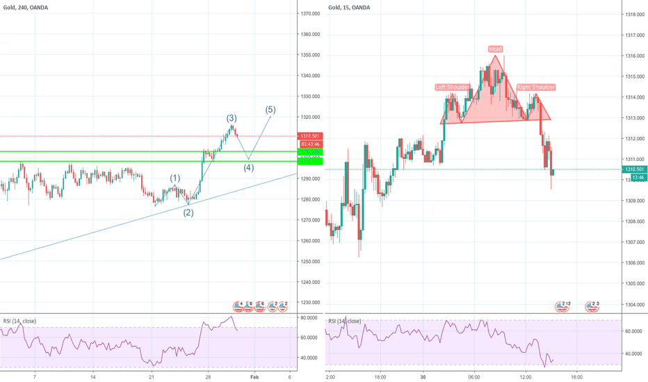 XAUUSD: Gold SHORT opportunity! Back to $1300.