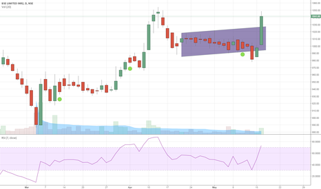 BSE: Long term - BSE could be a multi bagger