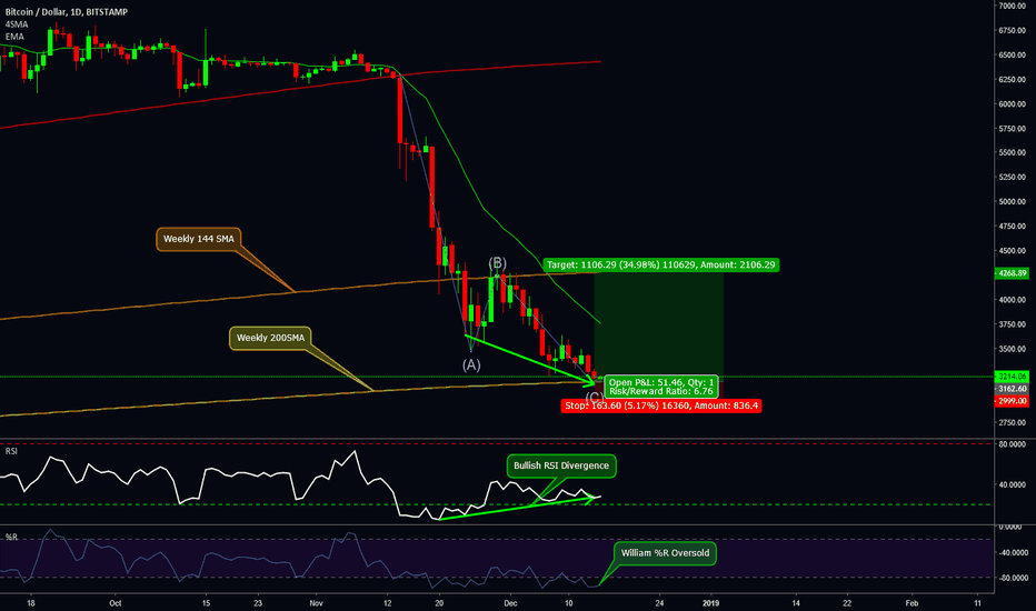 BTCUSD: Pump to 4.2k (Bounce off of Weekly 200SMA)