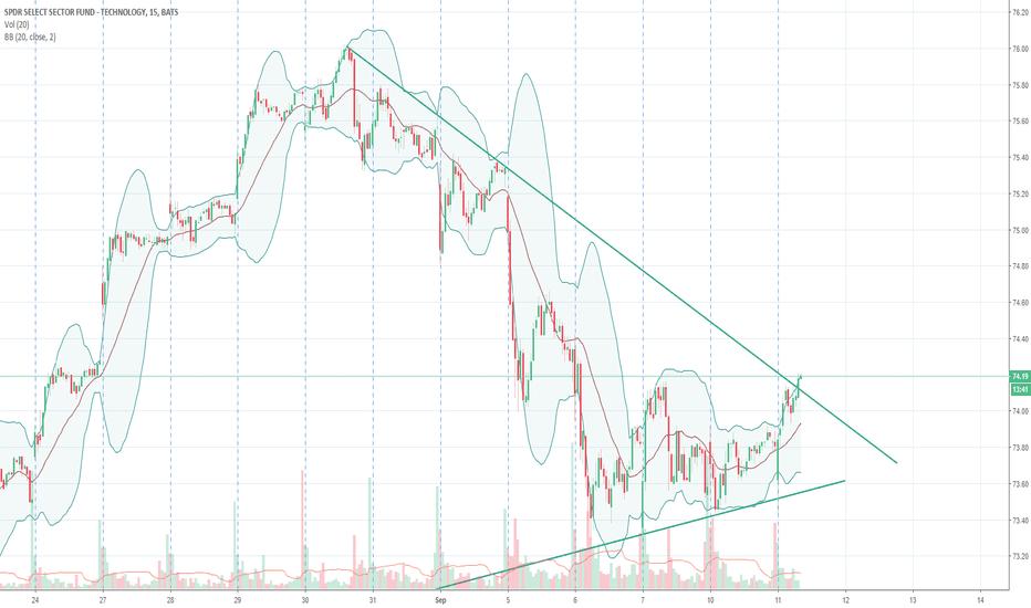 XLK: $XLK - breaking out #Tech #options #options trading