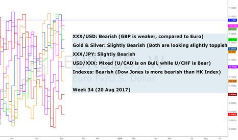 EURUSD: Weekly Momentum On Major Pairs (Week 34/2017)