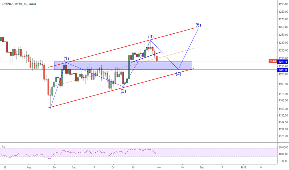 XAUUSD: 3110 XAUUSD could test 1200 again
