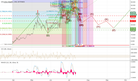 """LTCUSD: Update on: """"LTC - USD LiteCoin, Triple red aprochinhing quickly"""""""