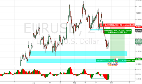 EURUSD: EURUSD - The Downtrend is still real