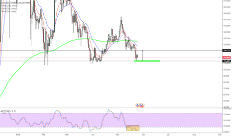 LTCUSD: LTCUSD strong Support / Buy - Zone