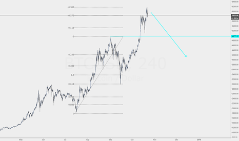 BTCUSD: Bitcoin huge move down to look for