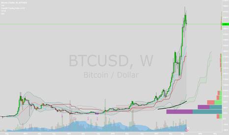 BTCUSD: Bitcoin is dead. $800 dead srs