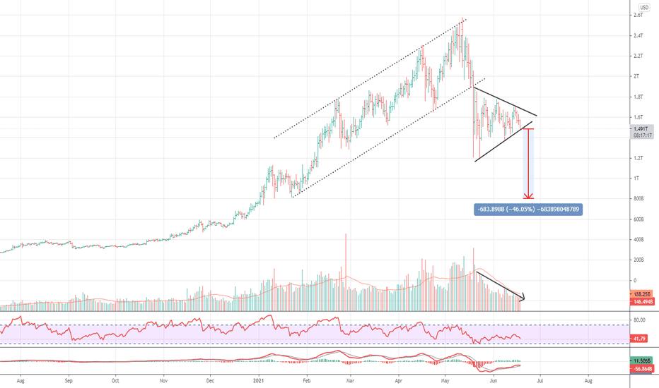 teljes crypto market cap chart
