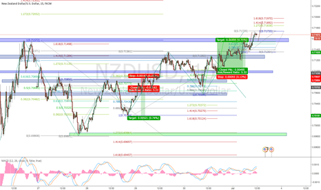 NZDUSD: NZDUSD 15M Continuation of yesterday's move