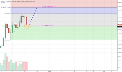 XBTUSD: BTC  50% fib trade
