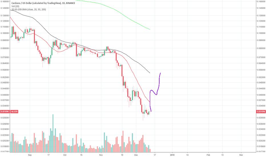 ADAUSD: ADA/USD High Risk/Reward Potential