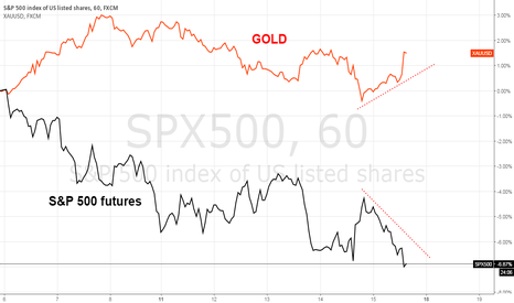 SPX500: Gold vs S&P 500