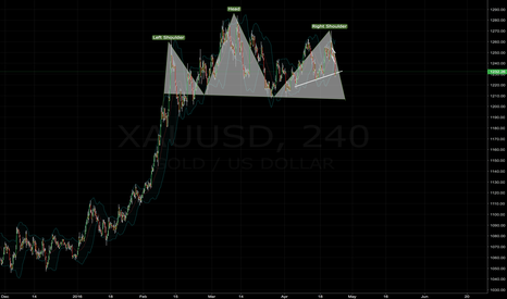 XAUUSD: Will Gold go back to its start at year? Possible SELL XAUUSD