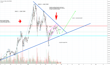 ETHUSD: ETH long and short update. consolidation and rise