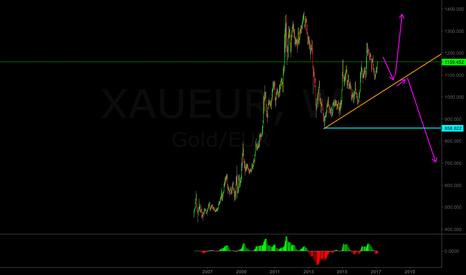 XAUEUR: XAU/EUR weekly analysis