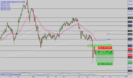 CADJPY: CADJPY short trade is on