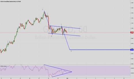 GBPNZD: GBPNZD Bearish Structure